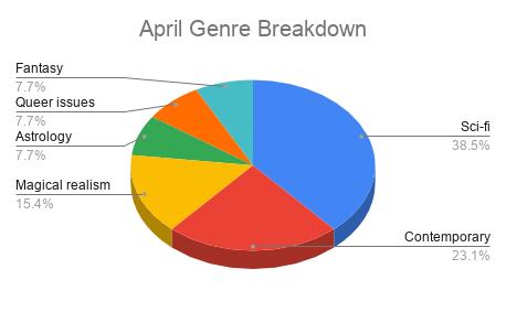 April Genre Breakdown