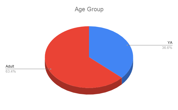 "Pie chart titled ""Age Group""  Blue slice, 36.6%, reads ""YA""  Red slice, 63.4%, reads ""Adult"""