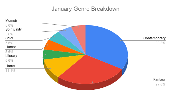 "Pie chart titled ""January Genre Breakdown"" Memoir: 5.6% Spirituality: 5.6% Sci-fi: 5.6% Humor: 5.6% Literary: 5.6% Horror: 11.1% Contemporary: 33.3% Fantasy: 27.8%"