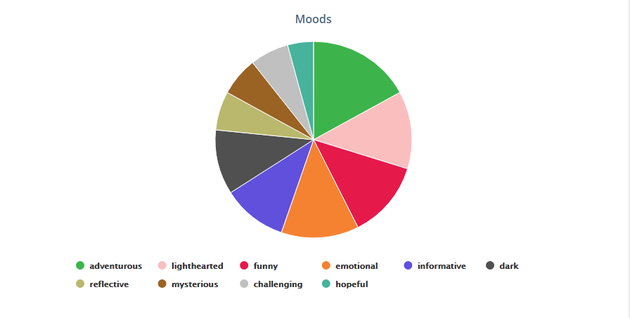 "Pie Chart titled ""Moods""  Adventurous: Value 8 Lighthearted: Value 6 Funny: Value 6 Emotional: Value 6 Informative: Value 5 Dark: Value 5 Reflective: Value 3 Mysterious: Value 3 Challenging: Value 3 Hopeful: Value 2"