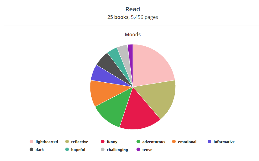 Read 25 Books, 5456 pages  Moods Pie Chart Lighthearted: 11 Reflective: 8 Funny: 8 Adventurous: 6 Emotional: 5 Informative: 3 Dark: 3 Hopeful: 2 Challenging: 2 Tense: 1