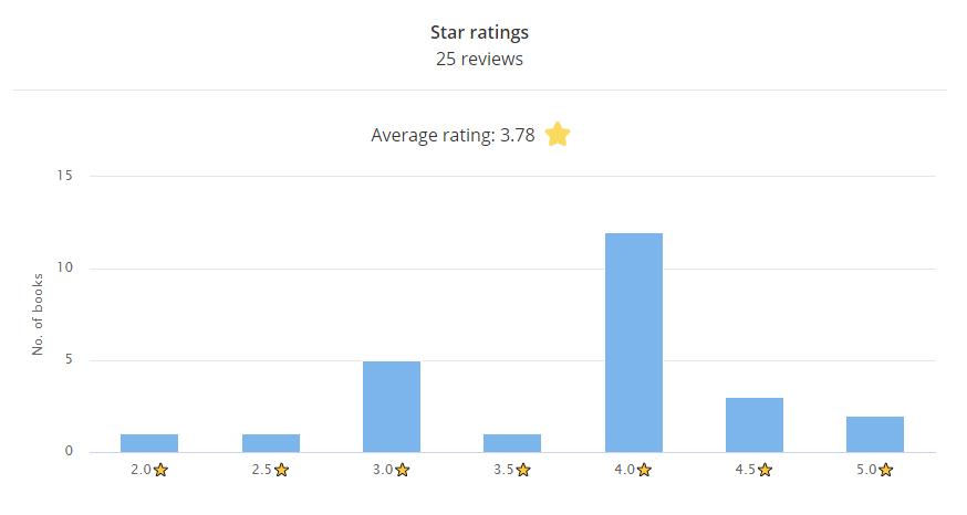 Star Ratings Bar Graph 25 Reviews  Average rating 3.78 stars  2.0 stars: 1 book 2.5 stars: 1 book 3.0 stars: 5 books 3.5 stars: 1 book 4.0 stars: 12 books 4.5 stars: 3 books 5.0 stars: 2 books