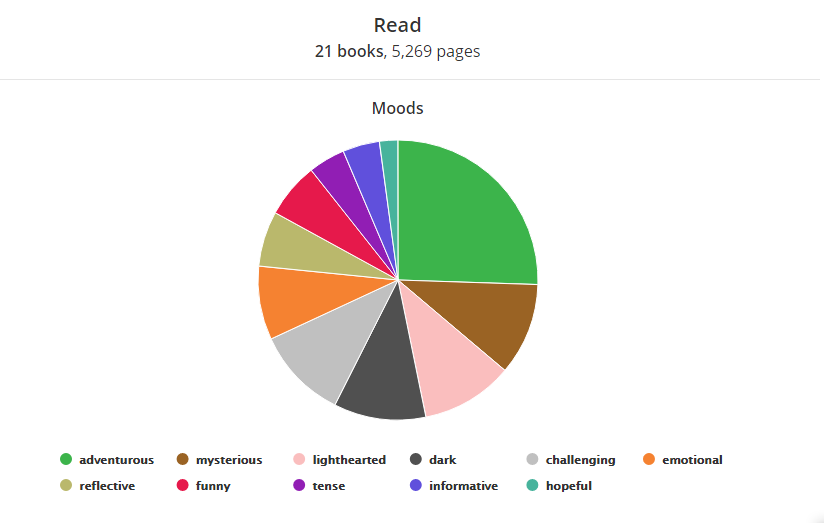 Moods of Books Read Pie Chart 21 books, 5269 pages  Adventurous: Value 12 Mysterious: Value 5 Lighthearted: Value 5 Dark: Value 5 Challenging: Value 5 Emotional: Value 4 Reflective: Value 3 Funny: Value 3 Tense: Value 2 Informative: Value 2 Hopefule: Value 1