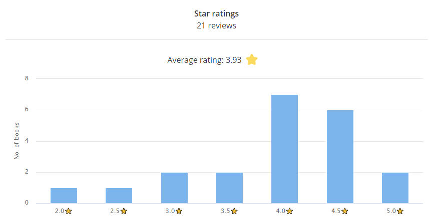 Star ratings bar chat 21 reviews  Average rating: 3.93 stars  2.0 stars: 1 book 2.5 stars: 1 book 3.0 stars: 2 books 3.5 stars: 2 books 4.0 stars: 7 books 4.5 stars: 6 books 5 stars: 2 books