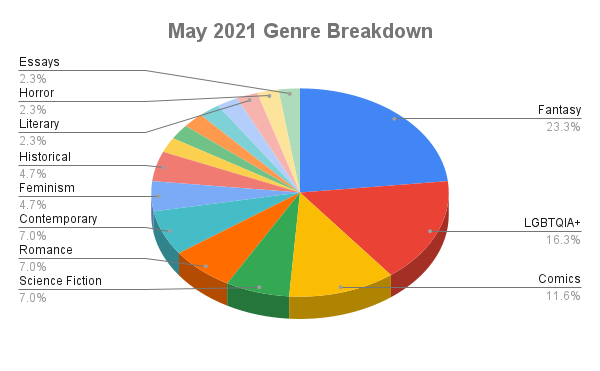 May 2021 Genre Breakdown Pie Chart  Fantasy: 23.3% LGBTQIA+: 16.3% Comics: 11.6% Science fiction: 7.0% Romance: 7.0% Contemporary: 7.0% Feminism: 4.7% Historical: 4.7% Literary: 2.3% Horror: 2.3% Essays: 2.3%