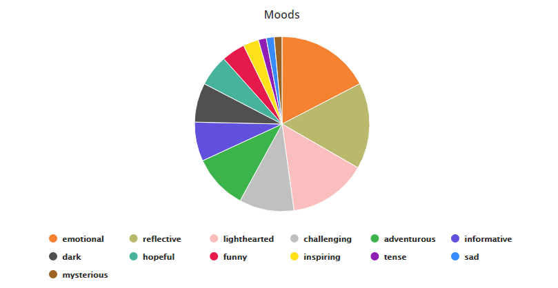 Book moods pie chart  Emotional: 12 Reflective: 11 Lighthearted: 10 Challenging: 7 Adventurous: 7 Informative: 5