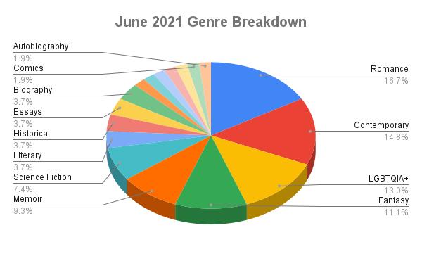 June 2021 Genre Breakdown: A 3D Pie Chart  Romance: 16.7% Contemporary: 14.9% LGBTQIA+: 13.0% Fantasy: 11.1% Memoir: 9.3% Science fiction: 7.4% Literary: 3.7% Historical: 3.7% Essays: 3.7% Biography: 3.7% Comics: 1.9% Autobiography: 1.9