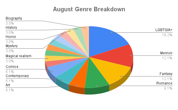 Pie chart detailing the genres of books read in August 2021
