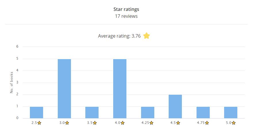 Star ratings bar chart 17 reviews Average rating: 3.76