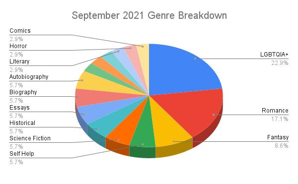 September 2021 Genre Breakdown pie chart